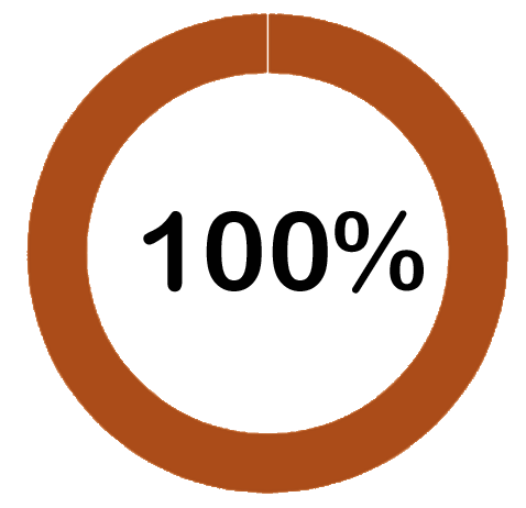 100 percent of its has been trained as of April 2019