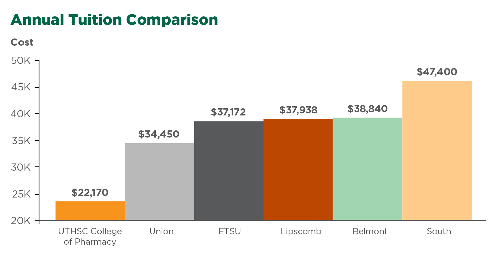 Chart comparing UTHSC Pharmacy tuition to that of other regional pharmacy schools.