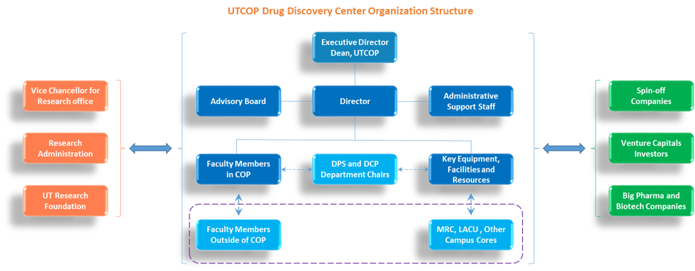 Drug Discovery Center Structure