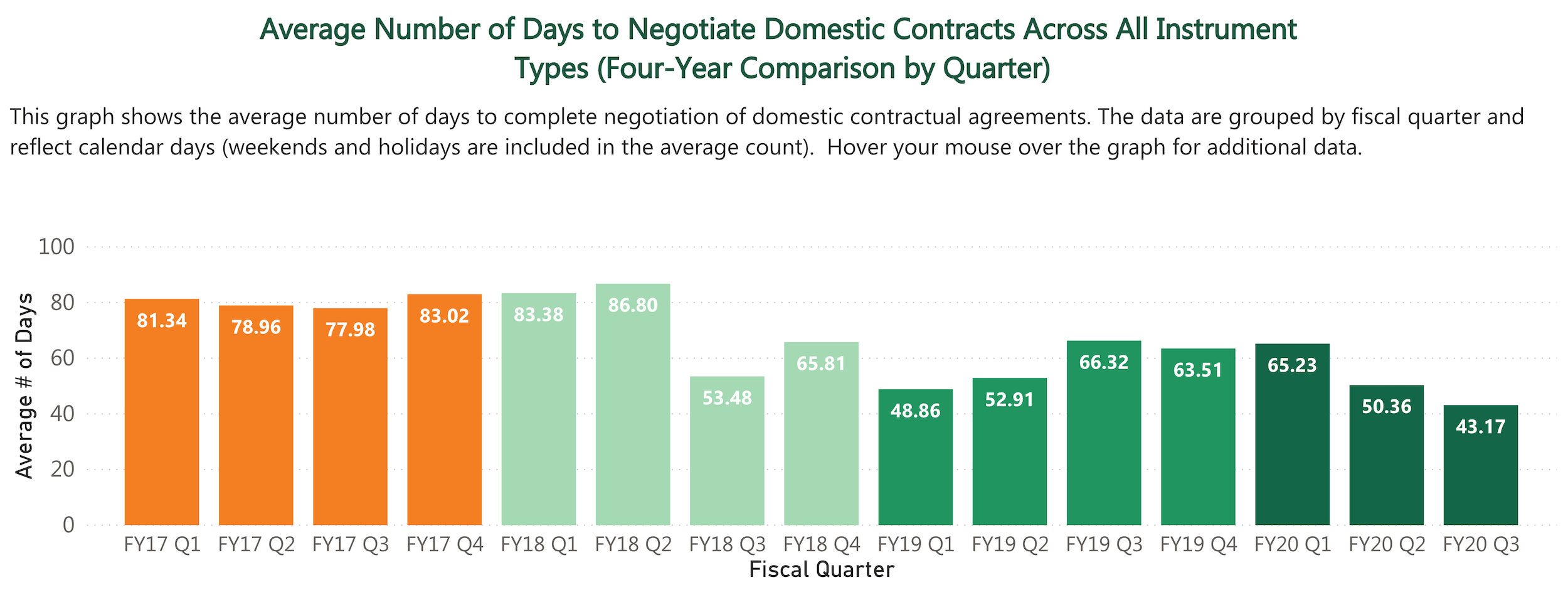 Average Number of Days to Negotiate Domestic Contracts Across all Instrument Types (Four-Year Comparison by Quarter)