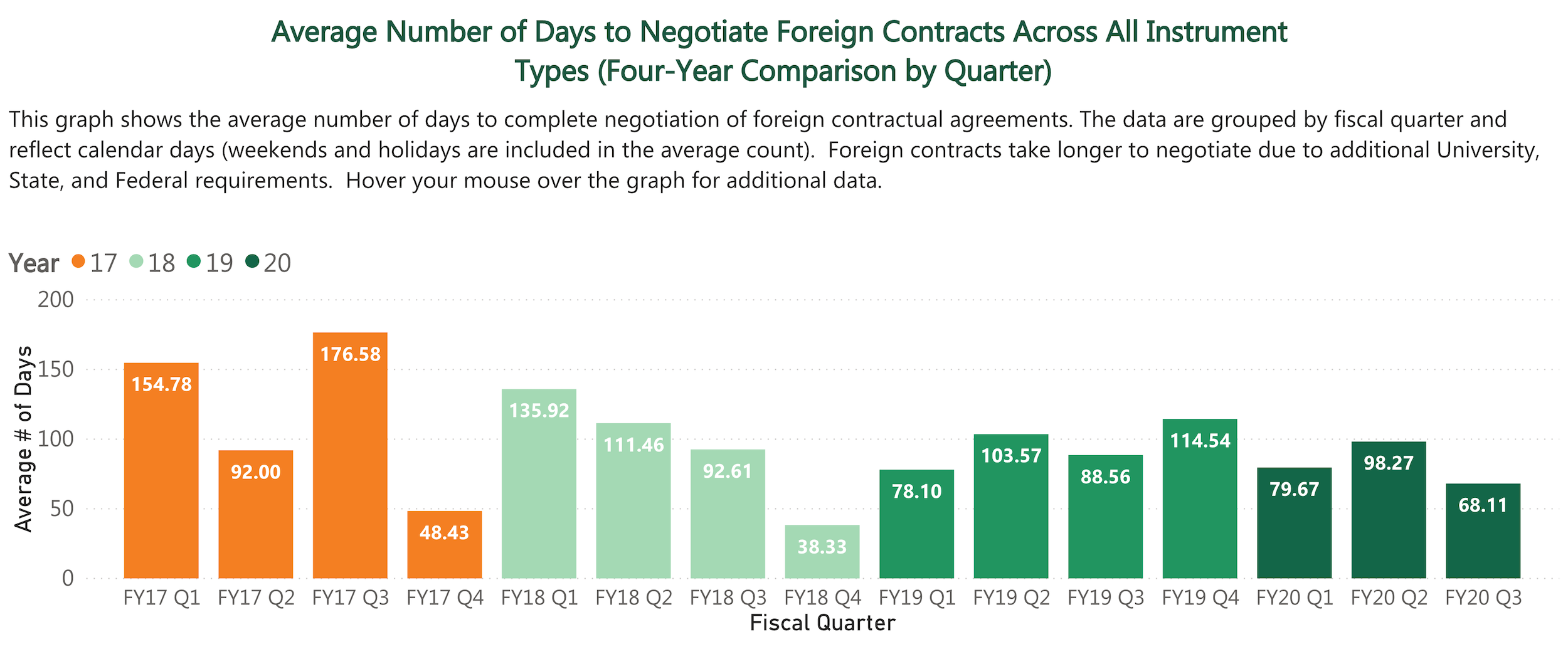 Average Number of Days to Negotiate Foreign Contracts Across All Instrument Types (Four-Year Comparison by Quarter)