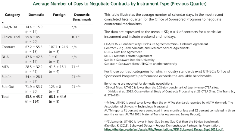 Average Number of Days to Negotiate Contracts by Instrument Type (Previous Quarter)