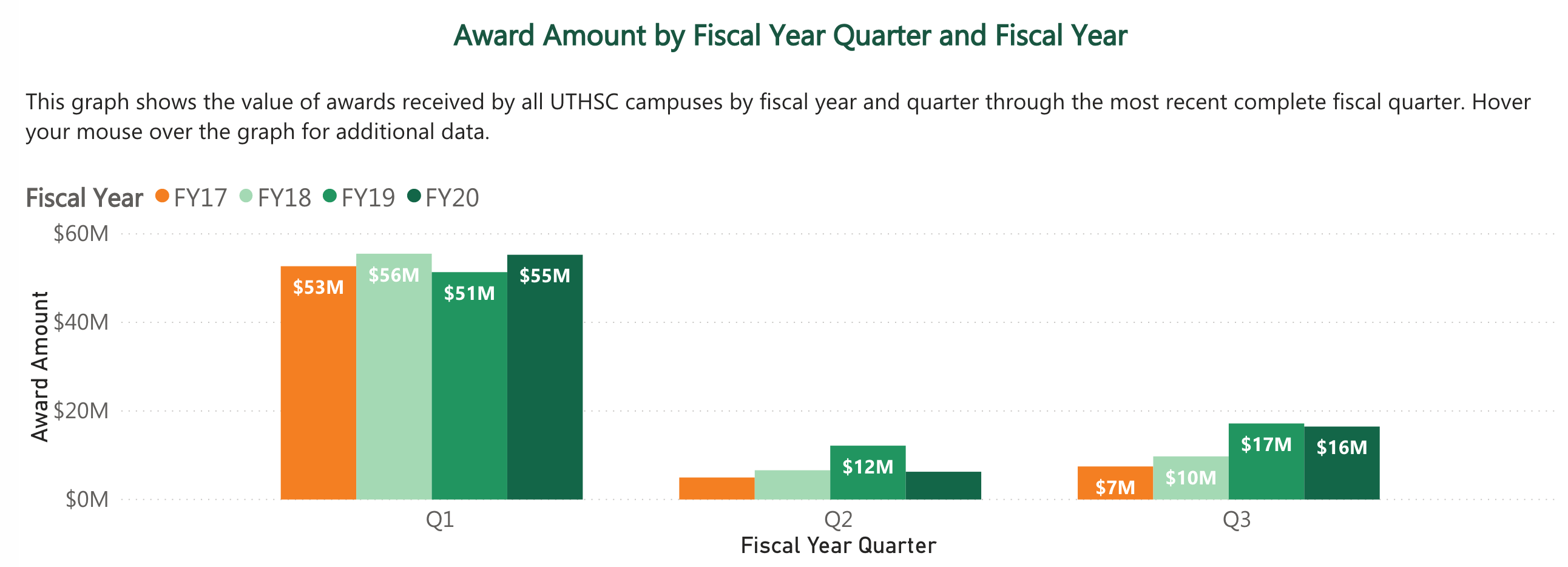 Award Amount by Fiscal Year and Fiscal Quarter