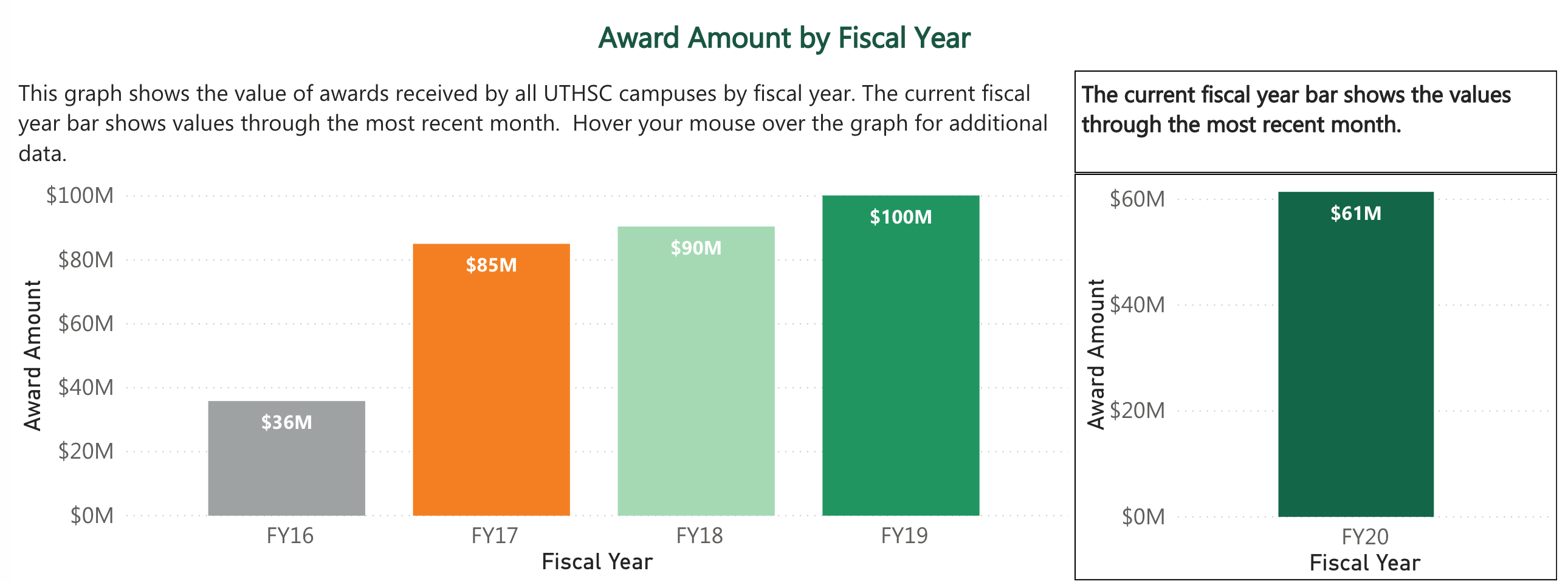 Award Amount by Fiscal Year