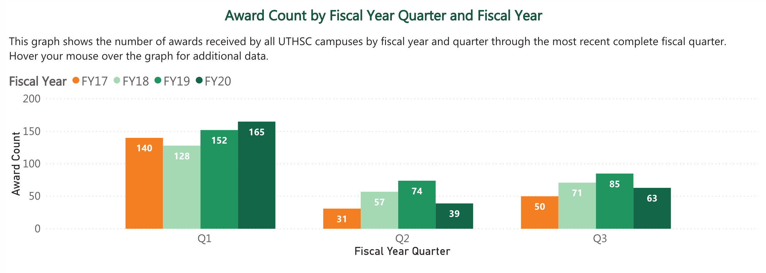 Award Count by Fiscal Year and Fiscal Quarter