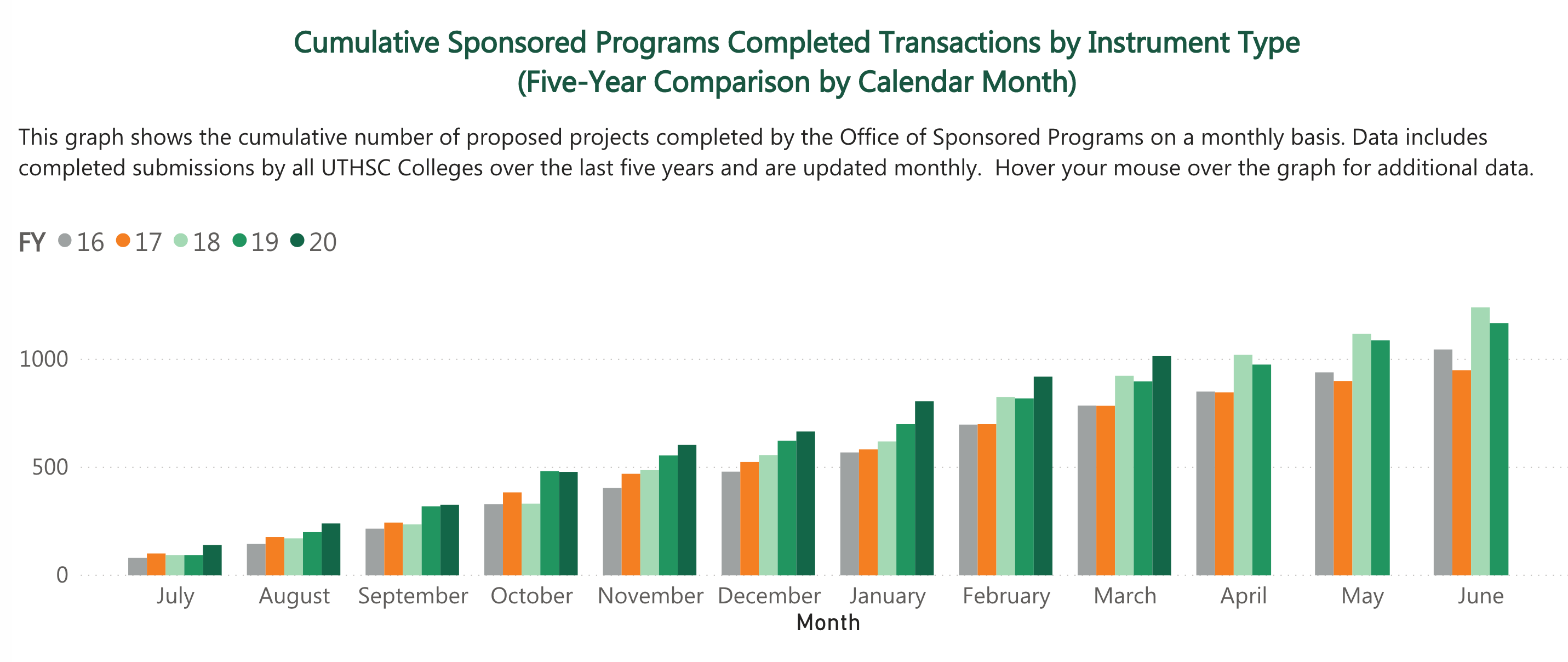 Cumulative Sponsored Programs Completed Transactions by Instrument Type (Five-Year Comparison by Calendar Month)