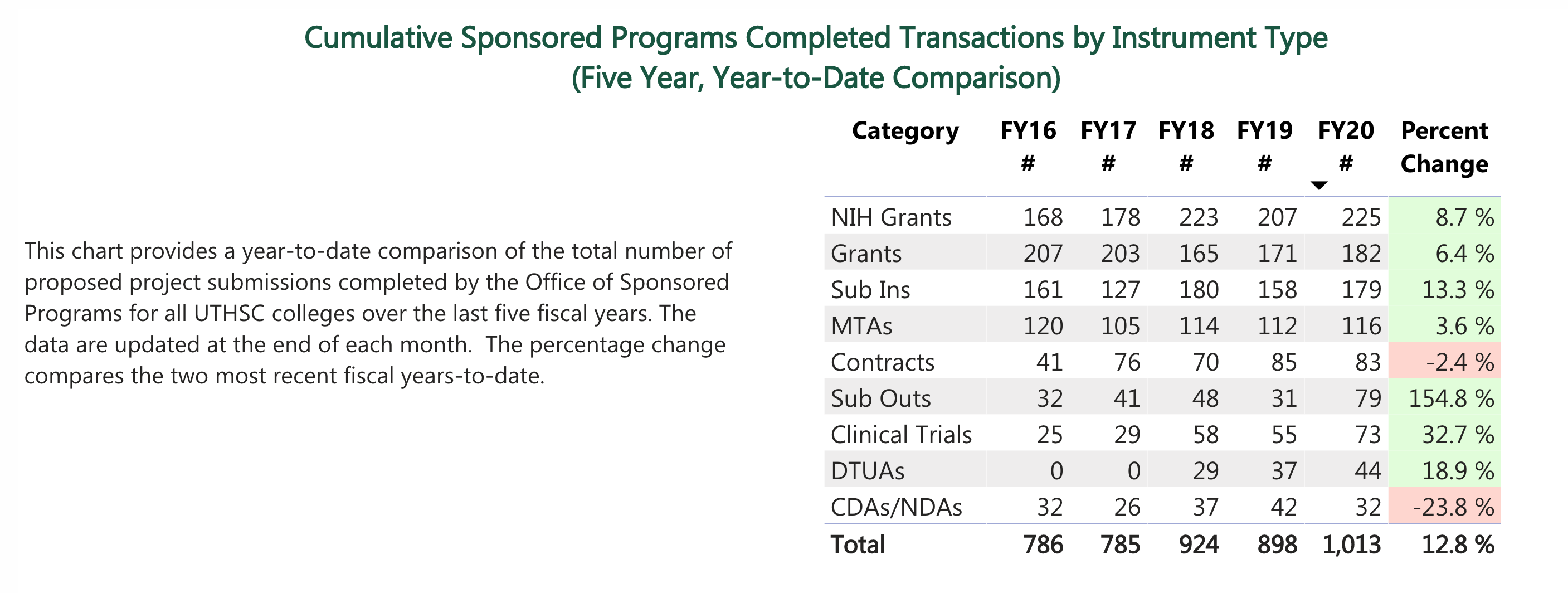 Cumulative Sponsored Programs Completed Transactions by Instrument Type (Five Year, Year-to-Date Comparison)