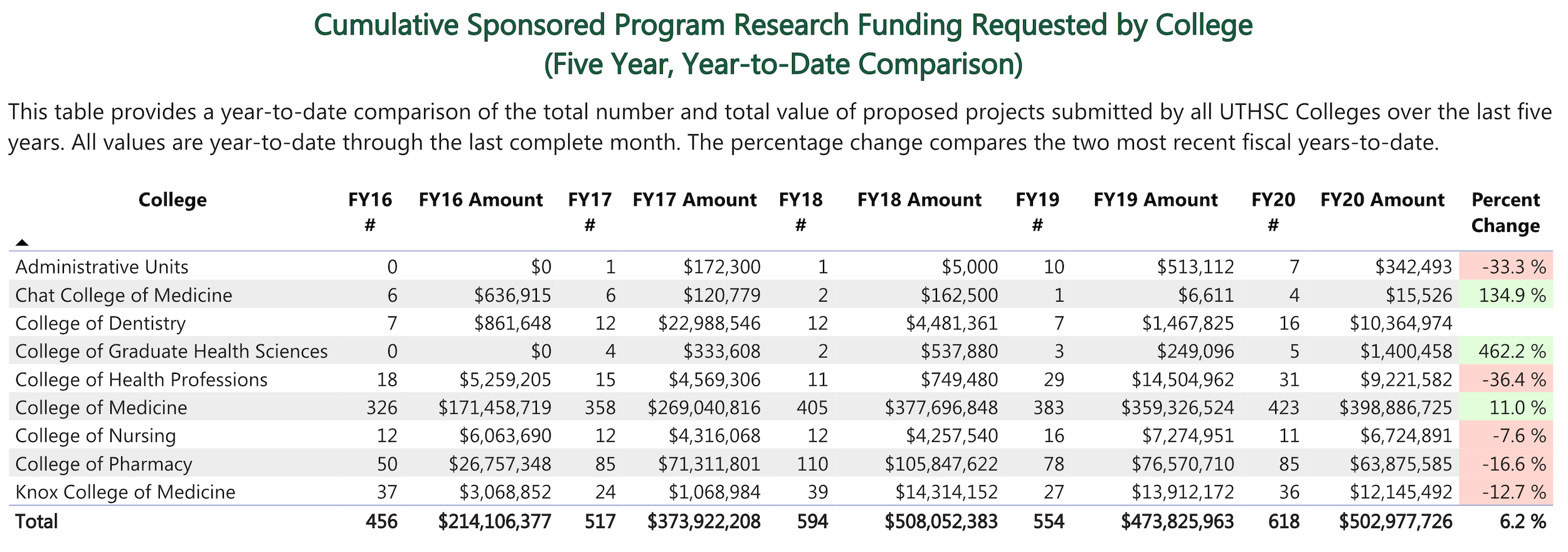 Cumulative Sponsored Programs Research Funding Requested by College