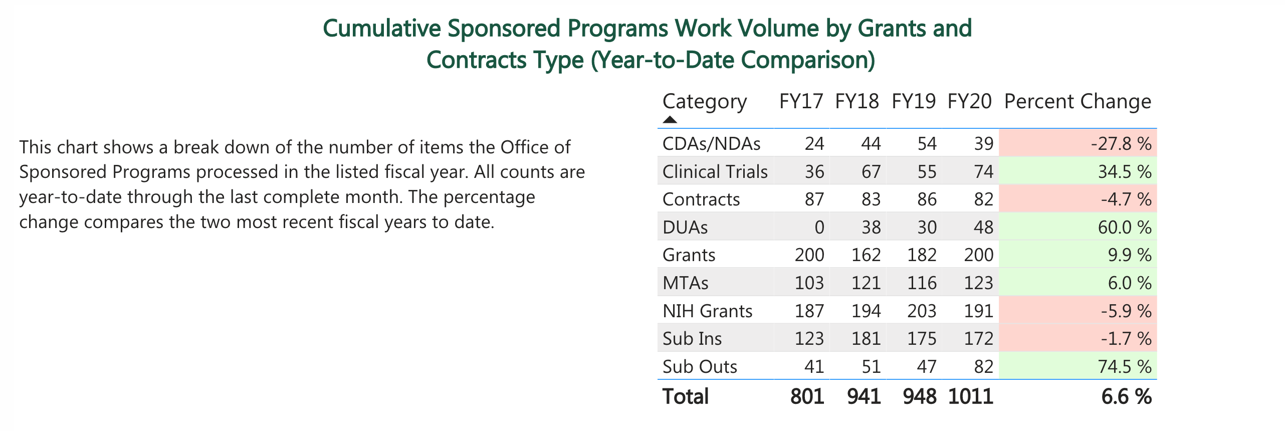 Cumulative Sponsored Programs Work Volume by Grants and Contracts Type