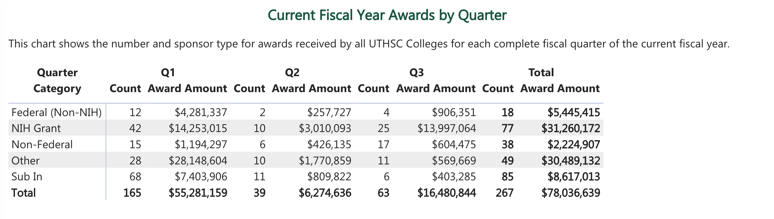 Current Fiscal Year Awards by Quarter