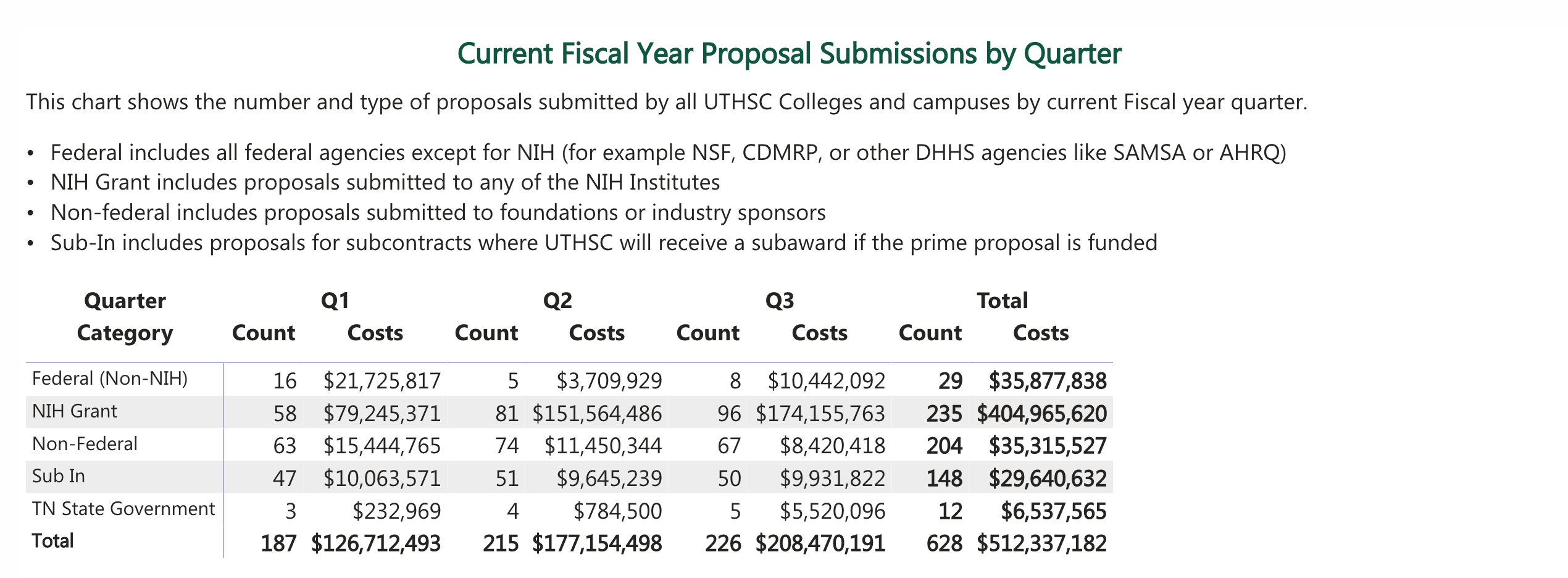 Current Fiscal Year Submissions by Quarter