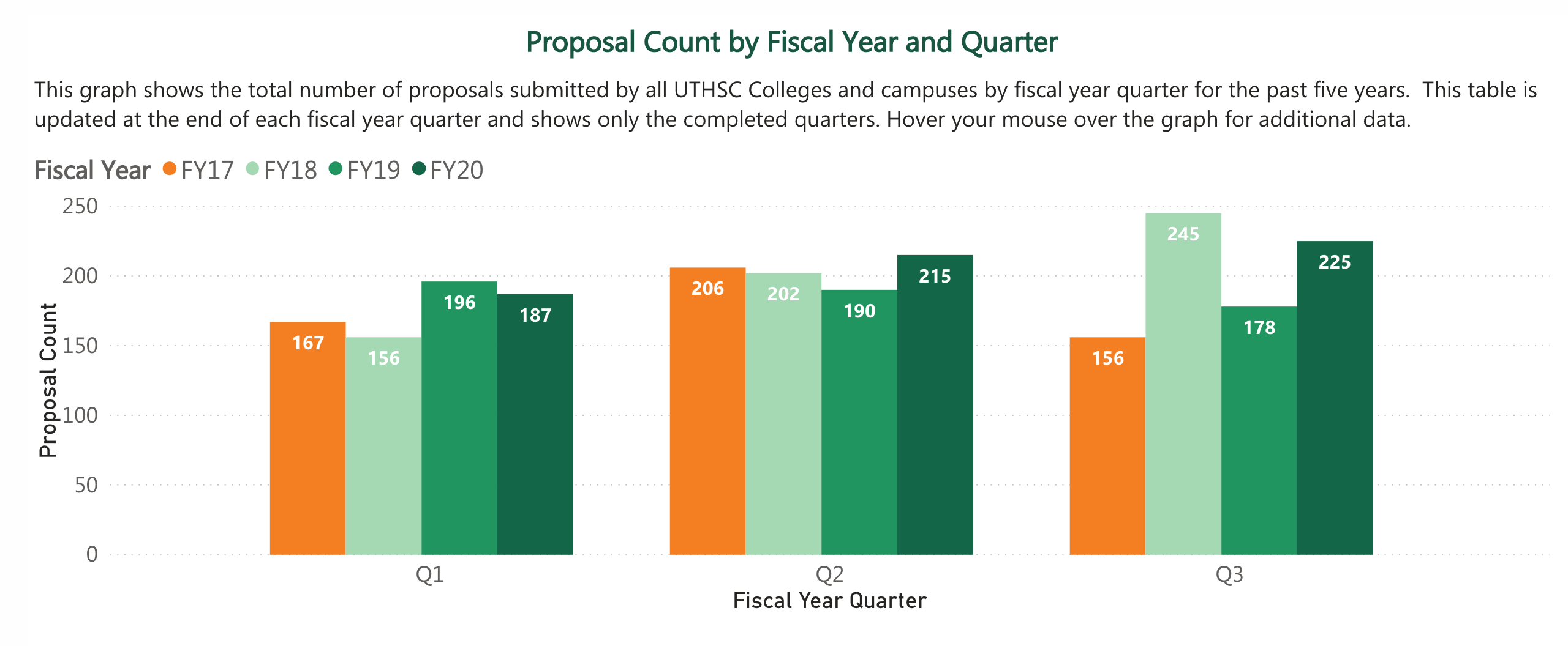 Proposal Count by Fiscal Year and Quarter