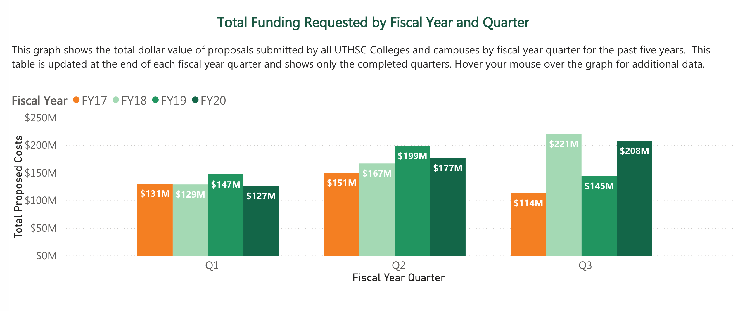 Total funding requested by fiscal year and quarter