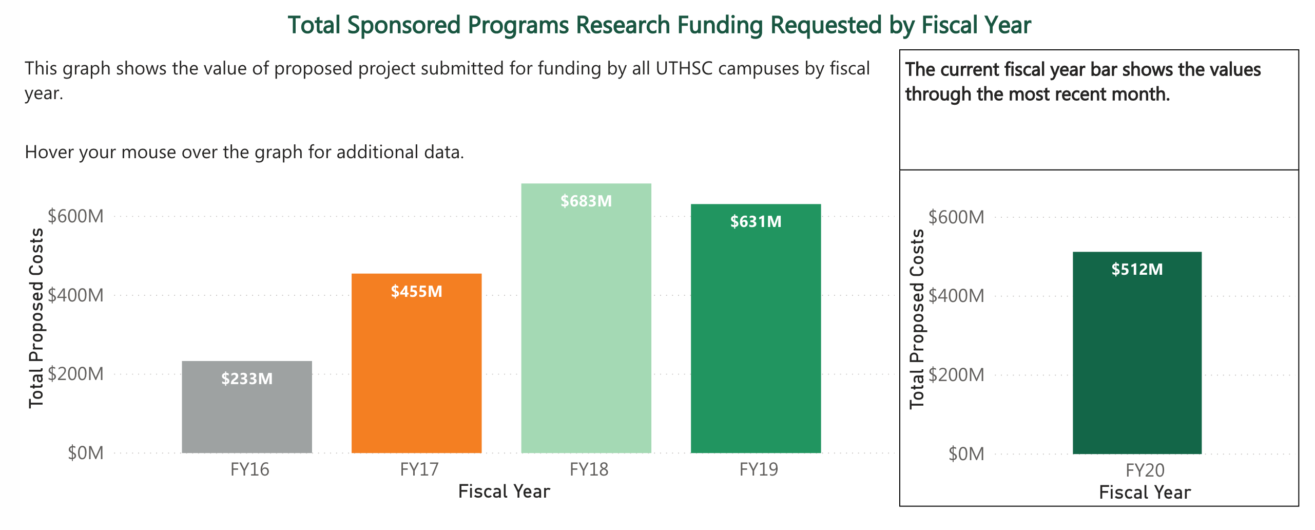 Total Sponsored Programs Research Funding Requested by Fiscal Year